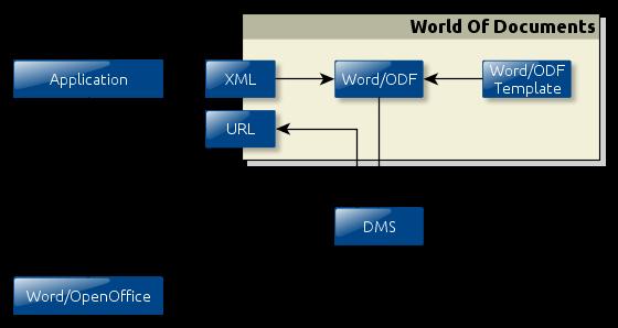 Brief-Erstellung mit dem WOD Document Generator