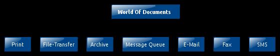 Die Ausgabekanäle von WOD